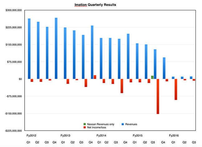 Imation_revenues_to_Q3cy2016