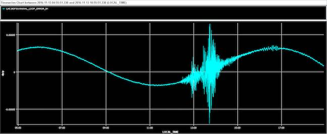 NZ earthquake rattles the large hadron collider