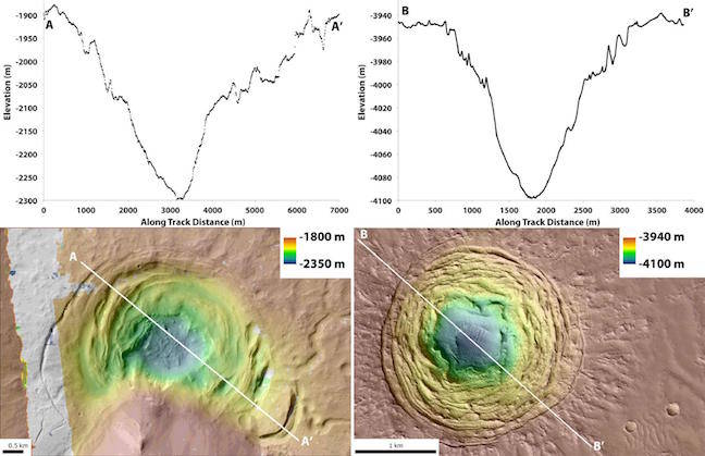 Depressions on Mars suggest volcanoes