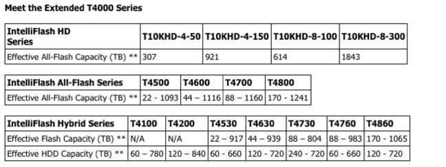 Tegile_T4000_table