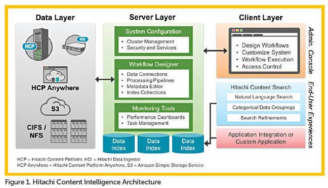 HCI_architecture
