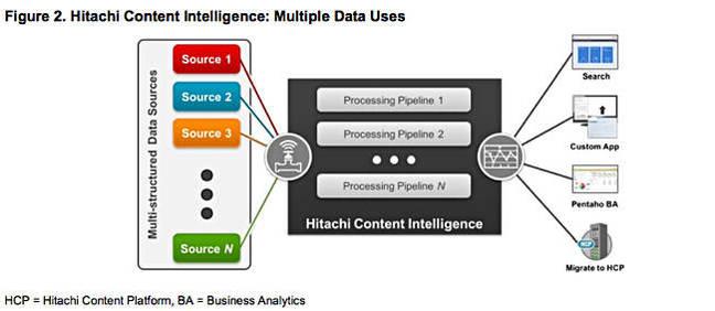 HCI_multiple_uses