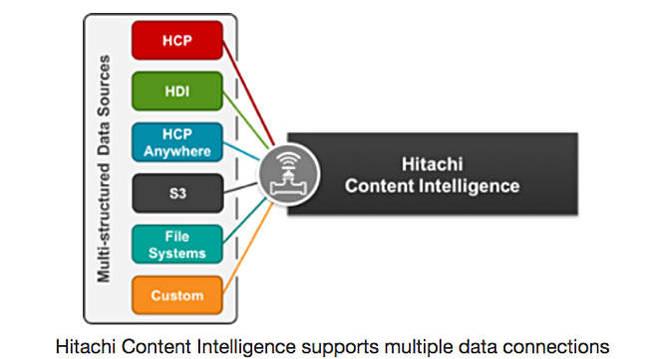 HCI_sources