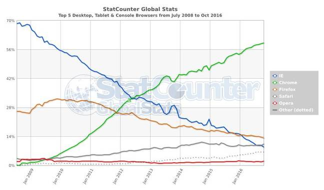 StatCounter's browser market share data from 2008 to October 2016