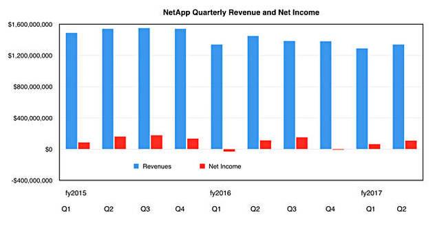 NetApp_revenues_to_Q2fy17