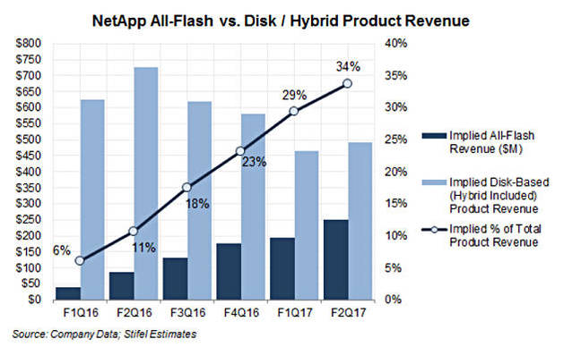 Rakers_NetApp_flash_revenue_trend