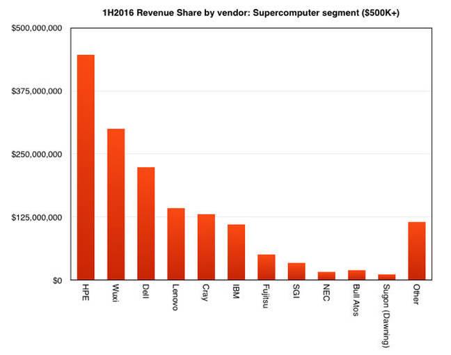 IDC_1H2016_supplier_revenue_share