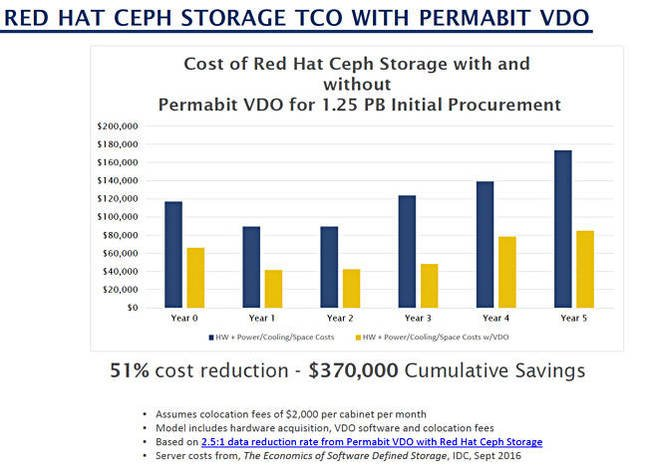 Permabit_Linux_Ceph_savings