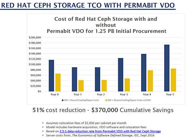 Permabit_Linux_Ceph_savings