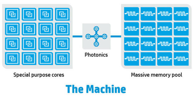 The_Machine_Basic_schematic