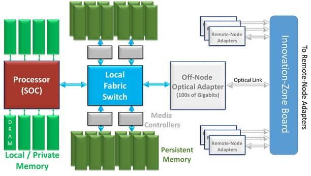 The_MAchine_node_board_schematic The_MAchine_node_board_mock_up