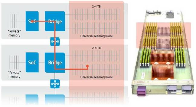 The_MAchine_universal_memory_pool_access