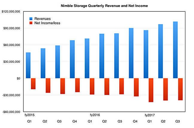 Nimble_results_to_Q3_fy2017