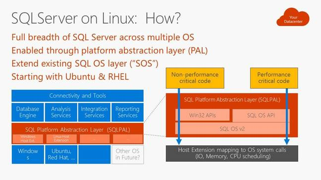 Microsoft's slide showing the SQLPAL architecture