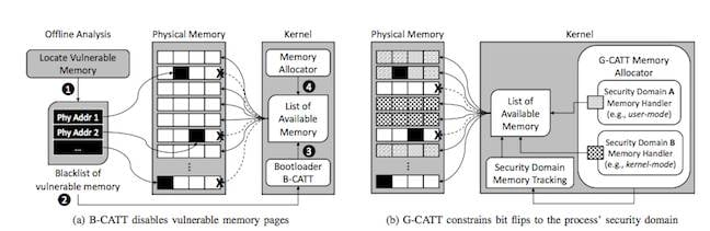 Block diagrams of B-CATT and G-CATT