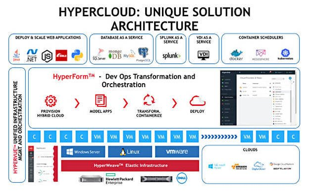 HyperCloud_graphic