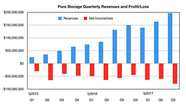 Buzzer of Tech Sector:Pure Storage, Inc.'s (PSTG)