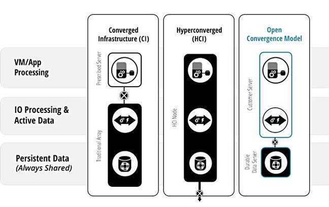 Datrium_convergence_model