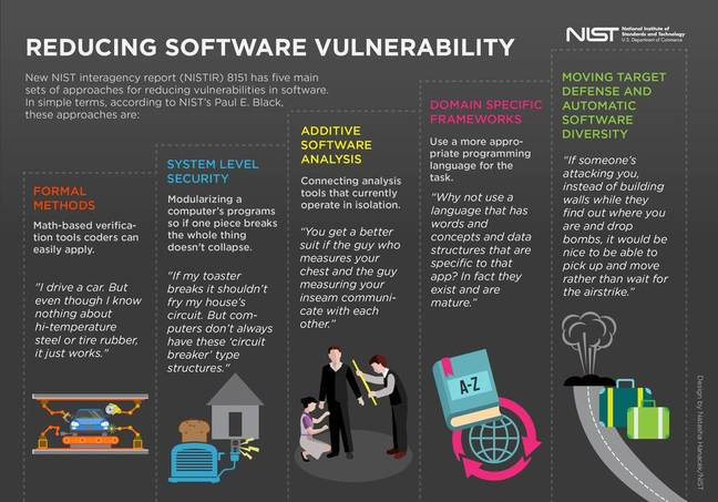 NIST's software security recommendations
