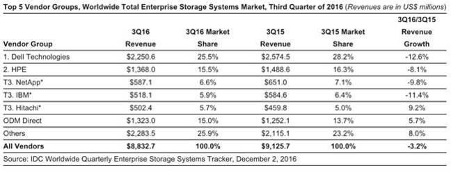 IDC_Q3_2016_storage_tracker