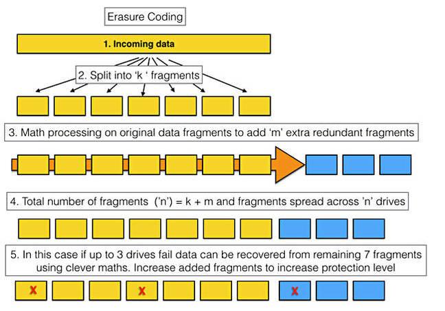 Erasure_coding_principle