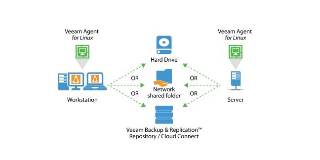 How the Veeam Linux backup agent does its funky thang