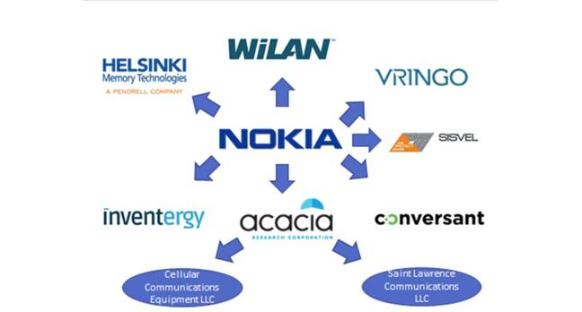 Nokia and its patent assertion allies