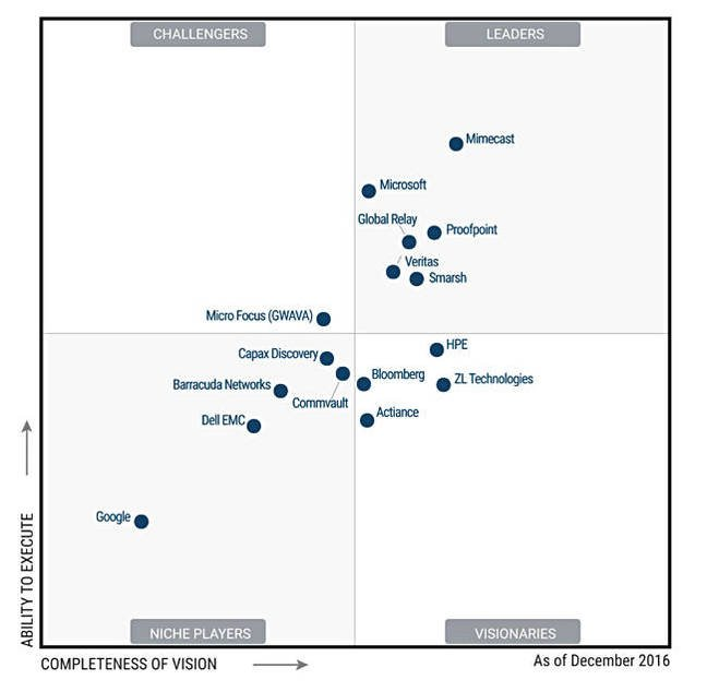 Gartner Enterprise Information Archiving MQ