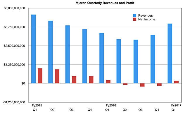 What to Expect From Micron Technology Earnings