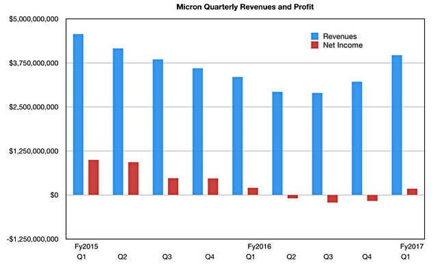 Micron_Q_results_to_Q1_fy2017