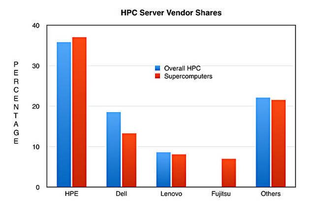 IDC_Q3_2016_HPC_server_vendor_shares