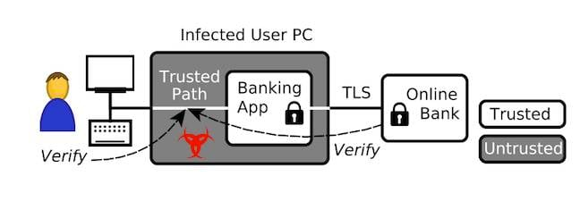 SGXIO protecting a banking app