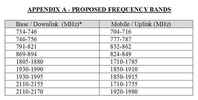 Amazon's frequency plan. Note how they slot in between 868MHz and 900MHz