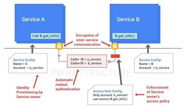 Google's Service Identity and Access Management scheme