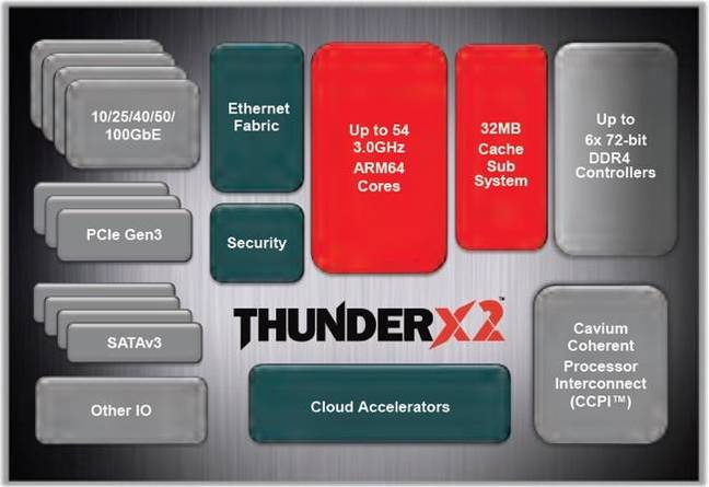 ThunderX2_graphic