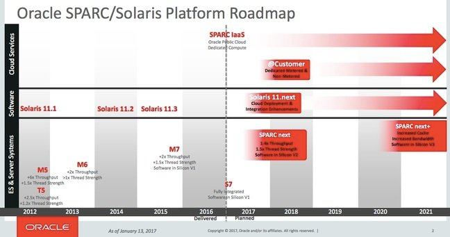 Oracle roadmap for Solaris and SPARC Jan 2017