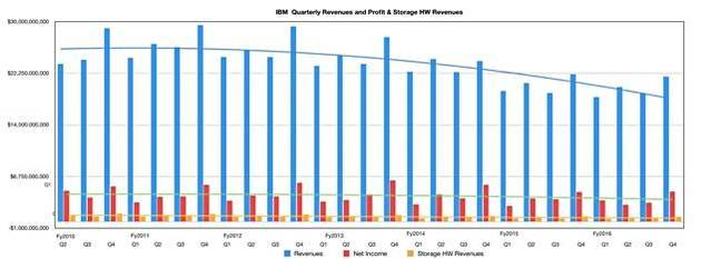 IBM_Quarterly_Revenues_to_Q_2016_650