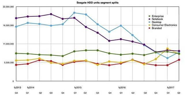 Seagate_Q2fy217_segment _splits