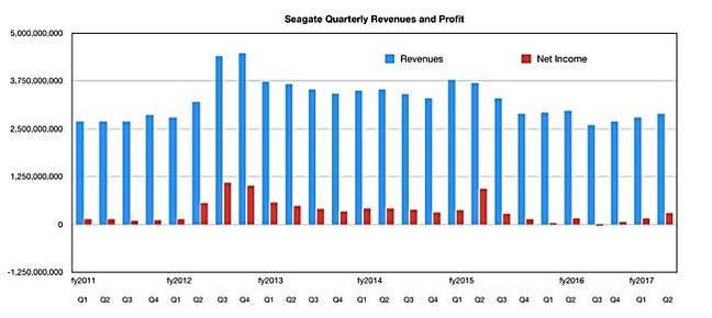 Seagate_Reveues_and_profits_to_Q2fy2017