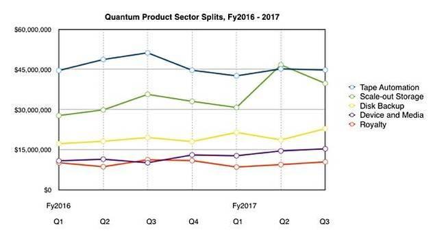 Quantum_market_segment_splits_to_q3fy2017