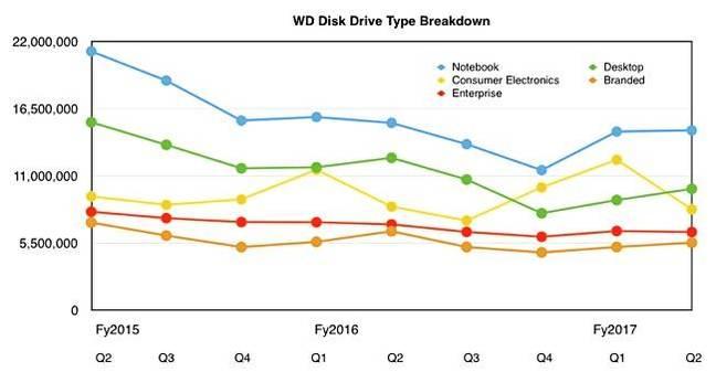 WD_HDD_segment_splits_Q2_fy2017