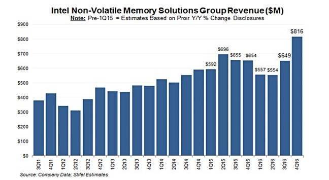 Intel_quarterly_NVM_revenues
