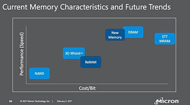 Micron_new_memory