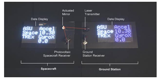 Laser to photovoltaic benchtop demonstration