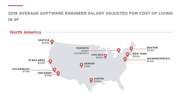 Why Software Engineers Should Ditch Silicon Valley For Austin - Us cost of living map