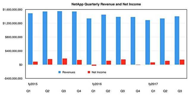 NetApp_results_to_Q3_fy2017