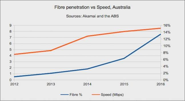 Speed versus all fibre in Australia