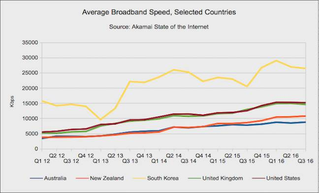 Akamai speeds for selected countries