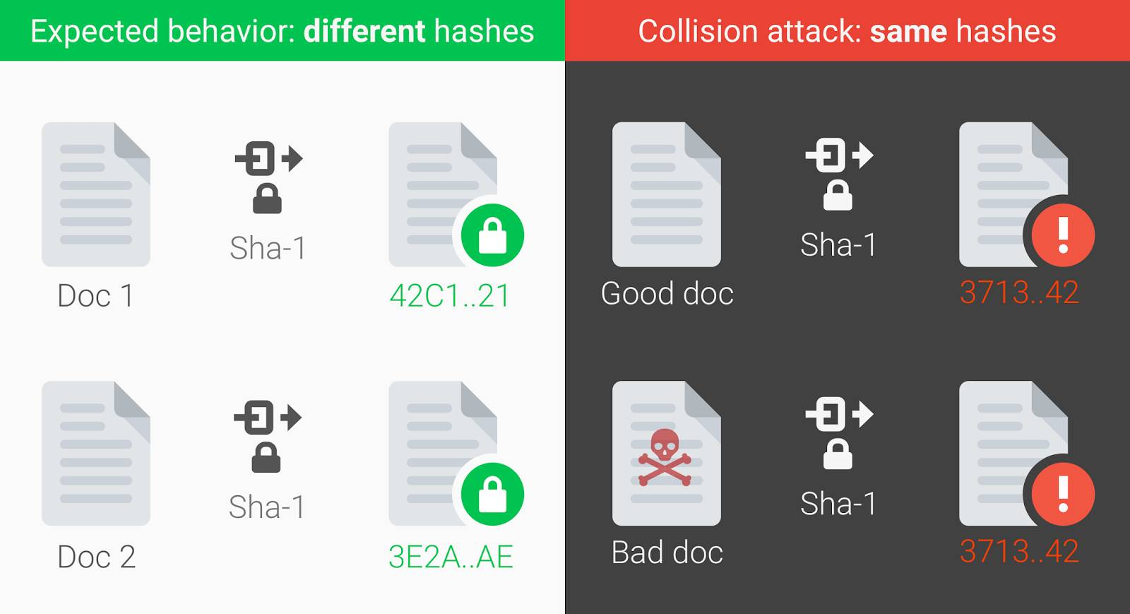 First ever' SHA-1 hash collision calculated  All it took were five