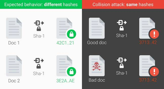 First ever' SHA-1 hash collision calculated  All it took